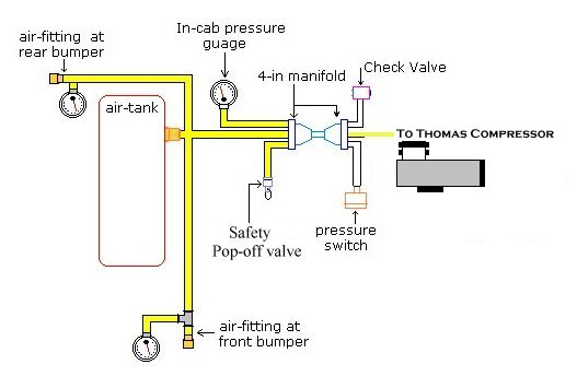 thomas 1 3hp onboard air compressor installed in our yj product on board air plumbing diagram